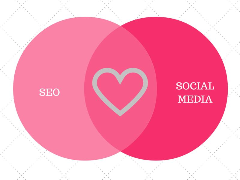Социалните мрежи ли са новият ключ към оптимизацията за търсещи машини (SEO)?