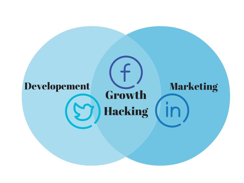 """Разказахме Ви накратко какво означава Growth Hacking. Сега ще Ви посочим реални примери – компании, известни по цял свят, които са тръгнали от """"0""""."""